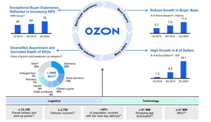 Ozon in the e-commerce market