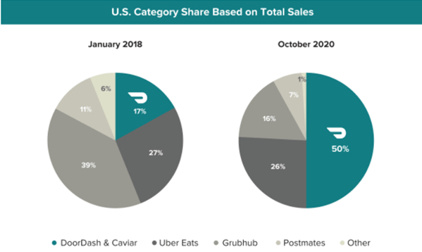 Market share - DoorDash