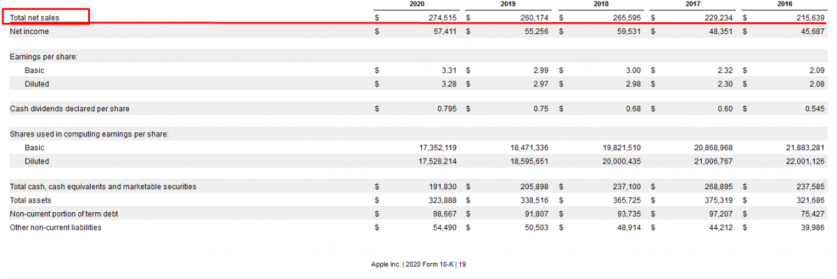 Financial Data - AAPL