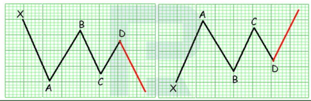 نمط المثلث