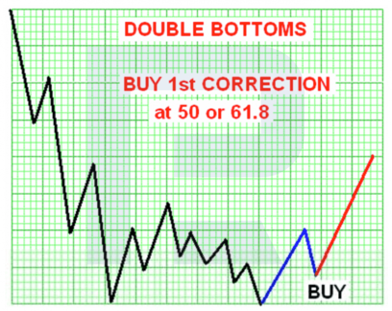 Double Bottom และ Double Top