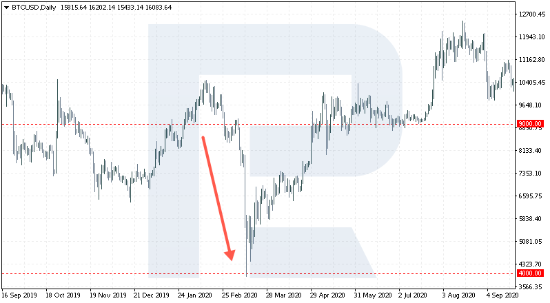 ROI - Bitcoin price chart