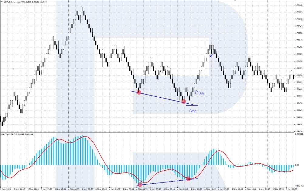 Renko - Bullish divergence