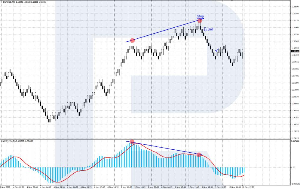 Renko - Bearish divergence
