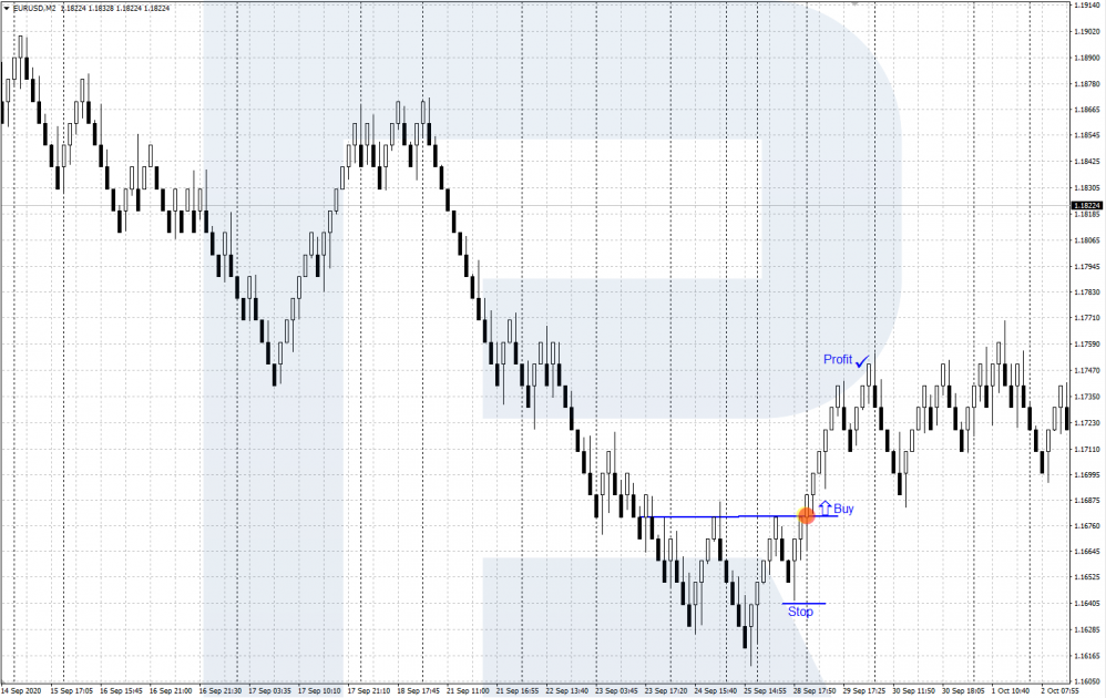Renko - Inverted Head and Shoulders pattern