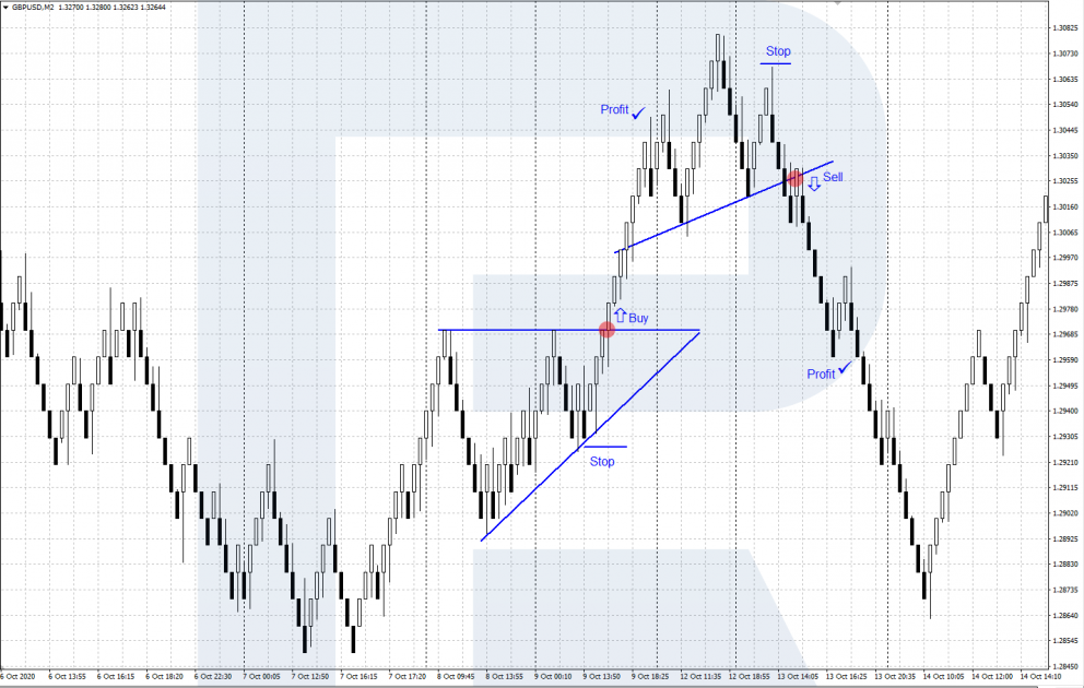 Renko - Head and Shoulders and Triangle patterns