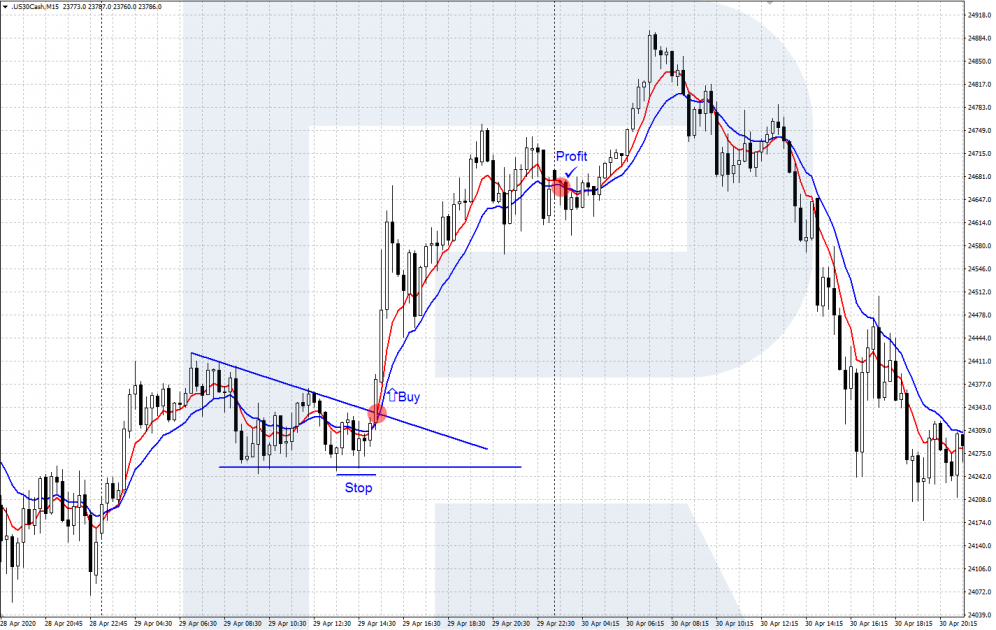 A scalping strategy with two Moving Averages (EMA)