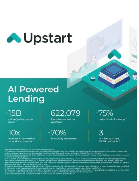 Działalność Upstart Holdings