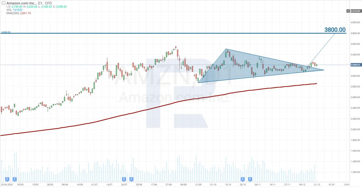 Análise de preços de ações da Amazon (NASDAQ: AMZN)