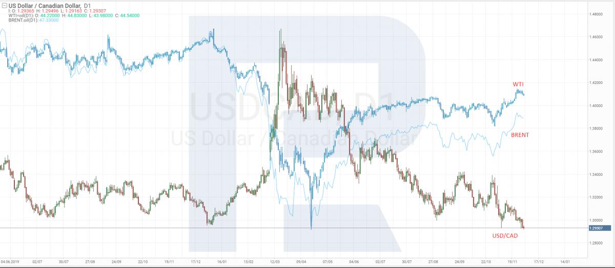ความสัมพันธ์ระหว่างราคา USD / CAD, Brent และ WTI