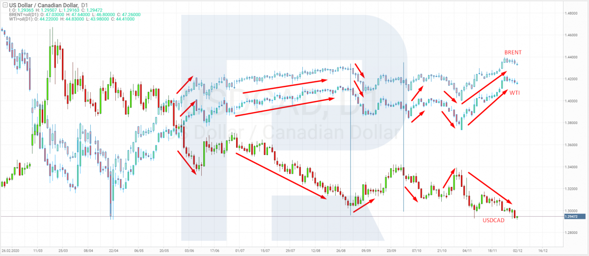 Correlation between USD/CAD, Brent and WTI prices