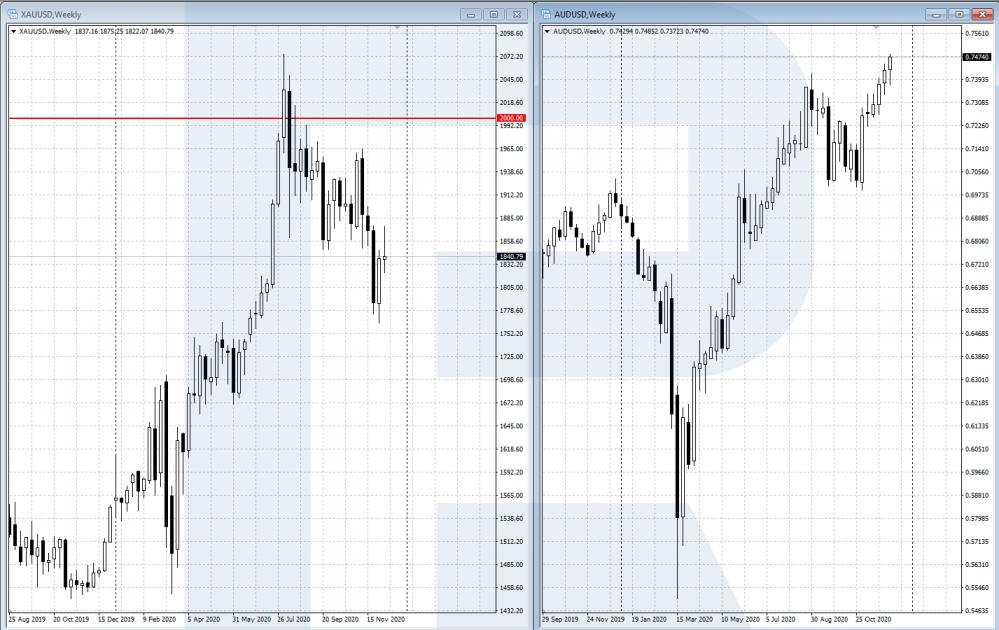 ความสัมพันธ์ของ AUD / USD และ XAU / USD