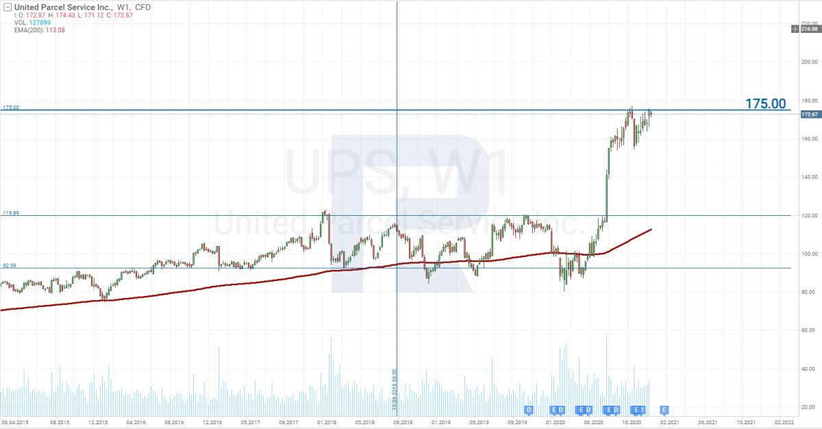 Análise do preço das ações da United Parcel Service, Inc. (NYSE: UPS)