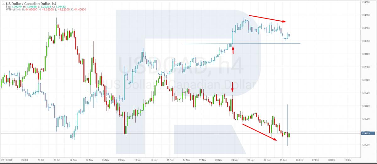 Ví dụ về giao dịch USD / CAD