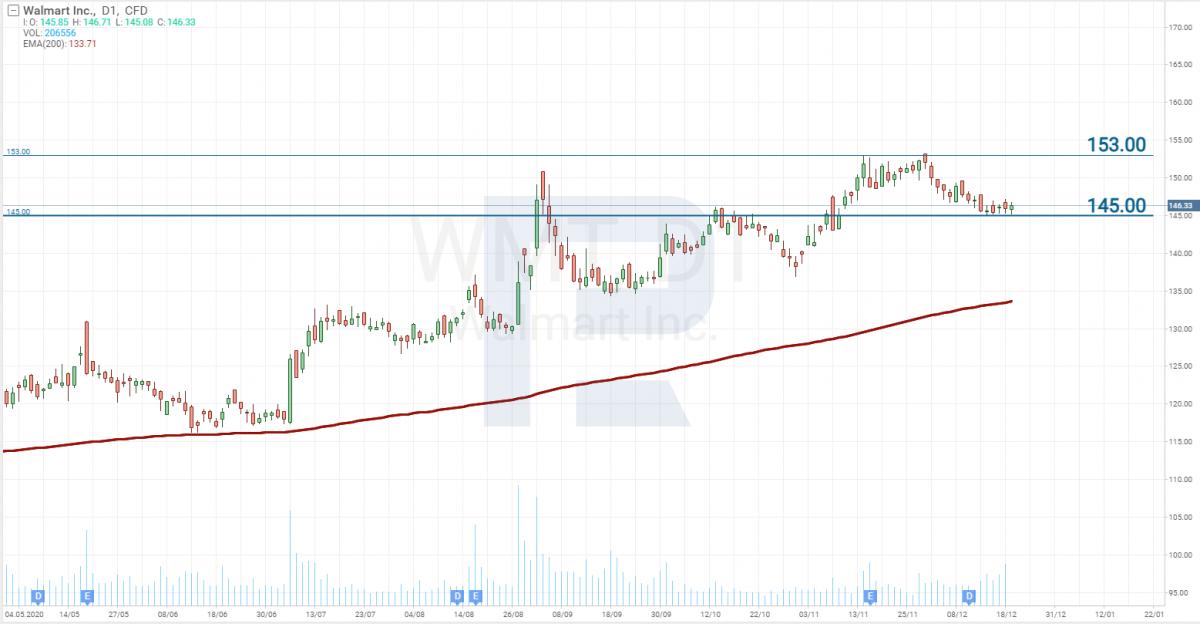 Análise do preço das ações do Walmart (NYSE: WMT)
