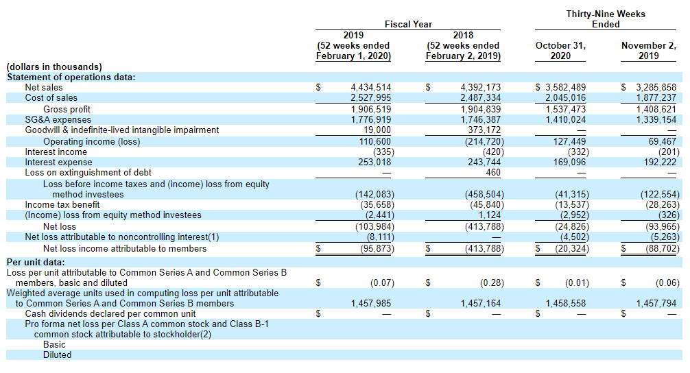 Petco financial performance