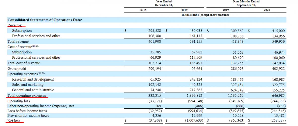 Qualtrics finanšu rādītāji