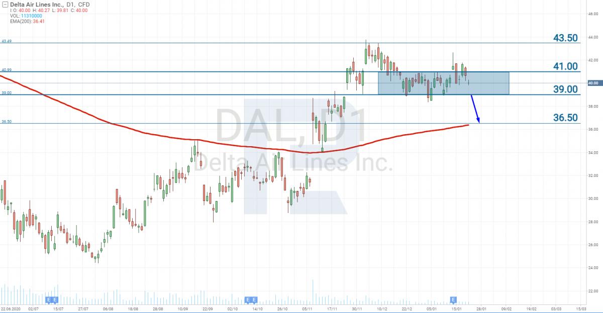 Carta harga saham Delta Air Lines (NYSE: DAL)