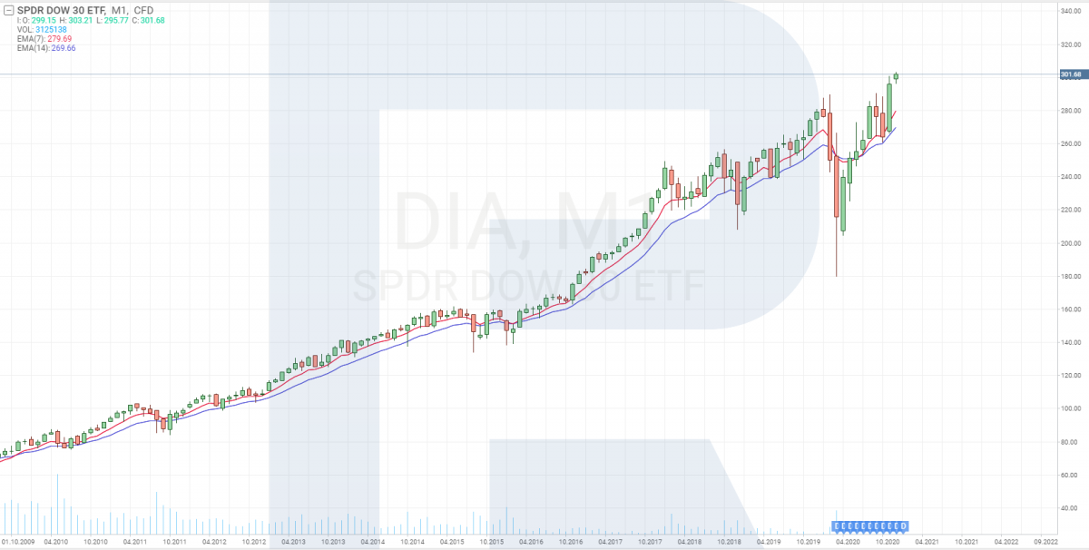 SPDR Dow Jones Industrial Average ETF (DIA)