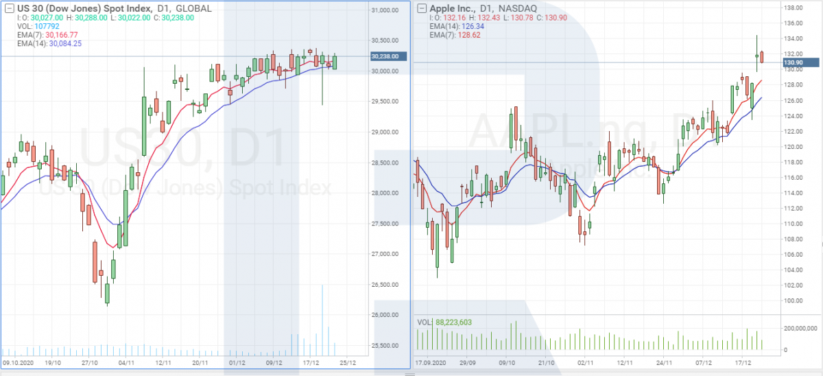 Indice Dow Jones e grafici azionari Apple