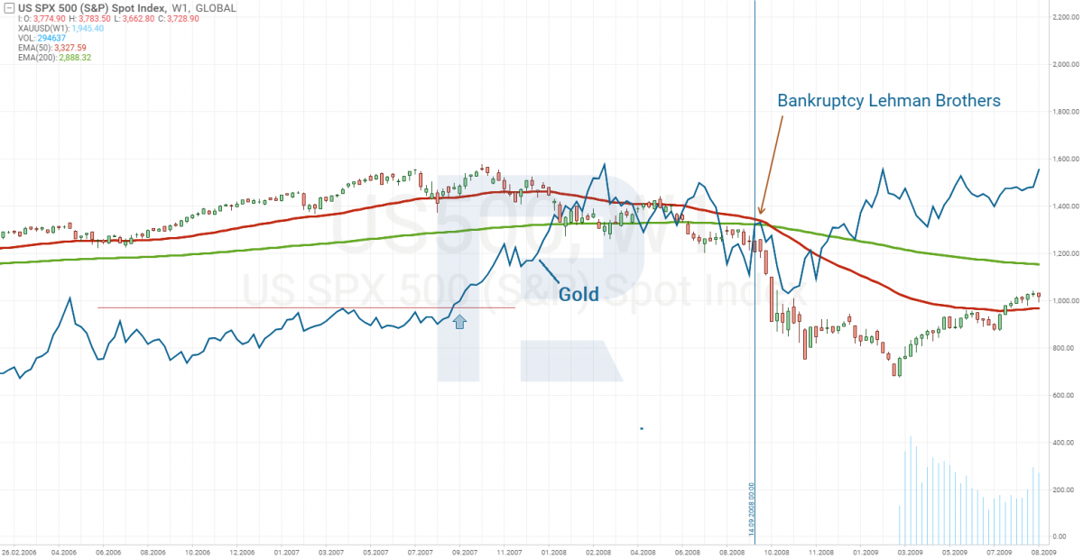 الارتباط بين الذهب و S & P500 أثناء إفلاس Lehman Brothers