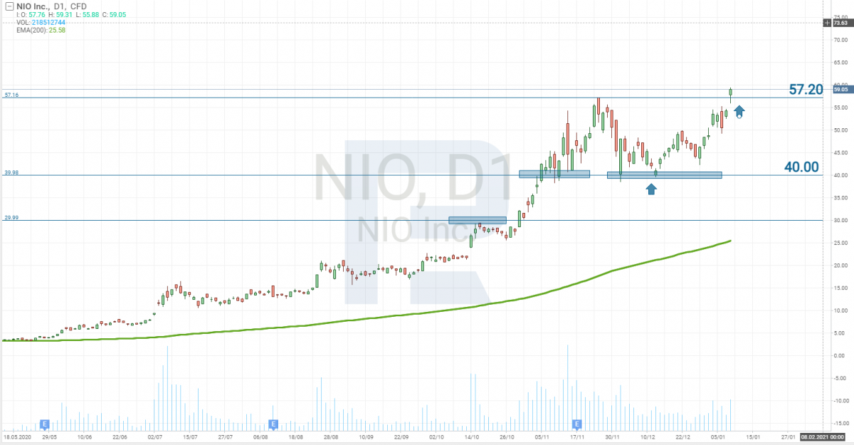 NIO Limited stock price chart