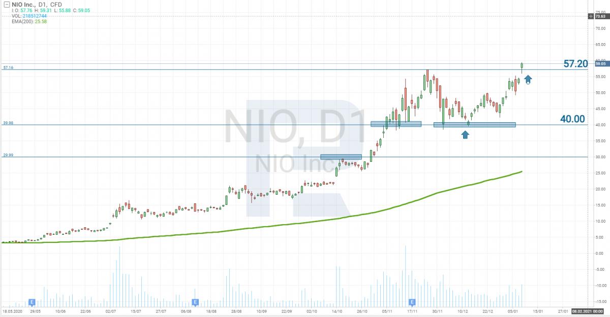 Gráfico de precio de las acciones de NIO Limited