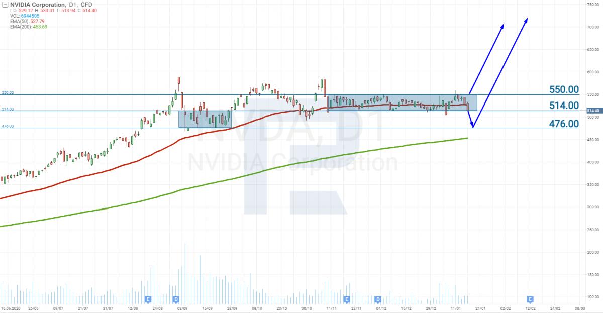 Tech analysis of NVIDIA stocks