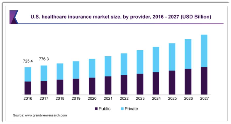 "Oscar Health, Inc. IPO: ""Smart"" Medical Care Insurance"