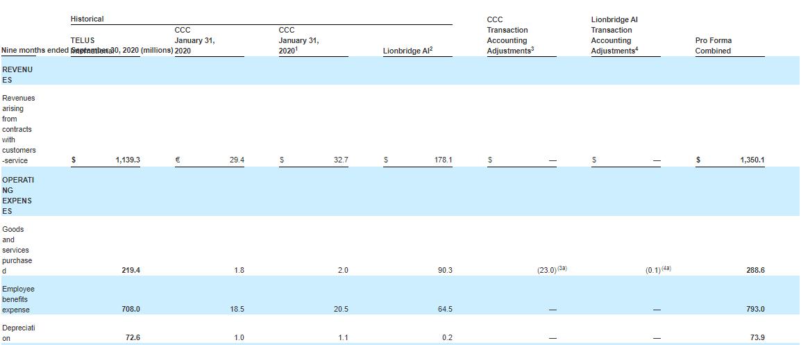 Tình hình tài chính quốc tế của TELUS