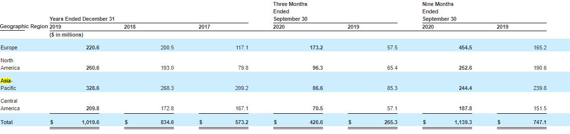 Desempenho financeiro da TELUS International