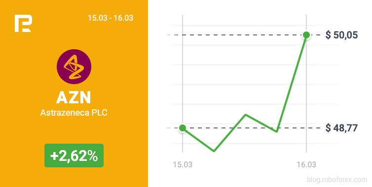 AstraZeneca akcijas pieauga līdz 50.05 USD 16. gada 2021. martā.