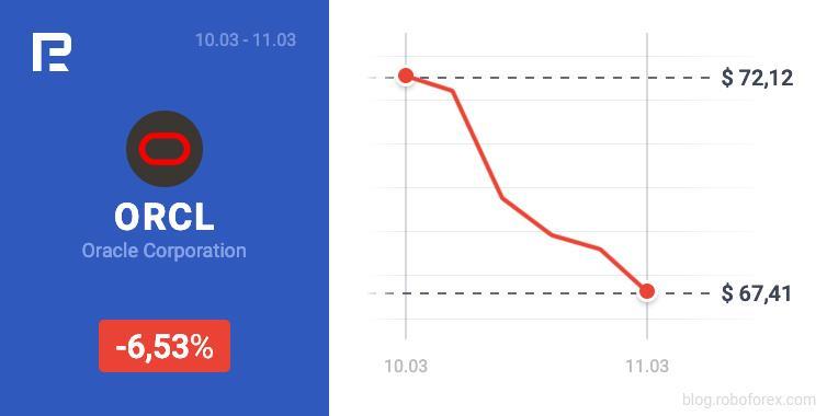 Saham Oracle merosot sebanyak 6.53%, dari 72.12 kepada 67.41 USD pada 11 Mac 2021.