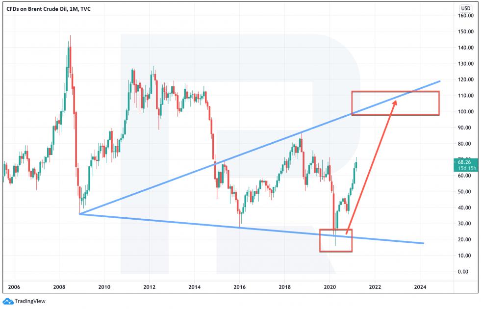 Investimenti in petrolio