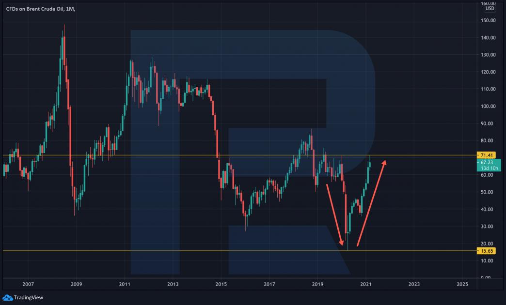Grafico dei prezzi di Brent