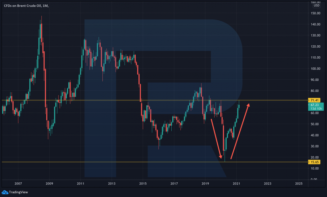Brent price chart