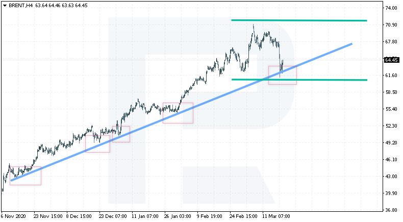 Jak korzystać z linii trendu?