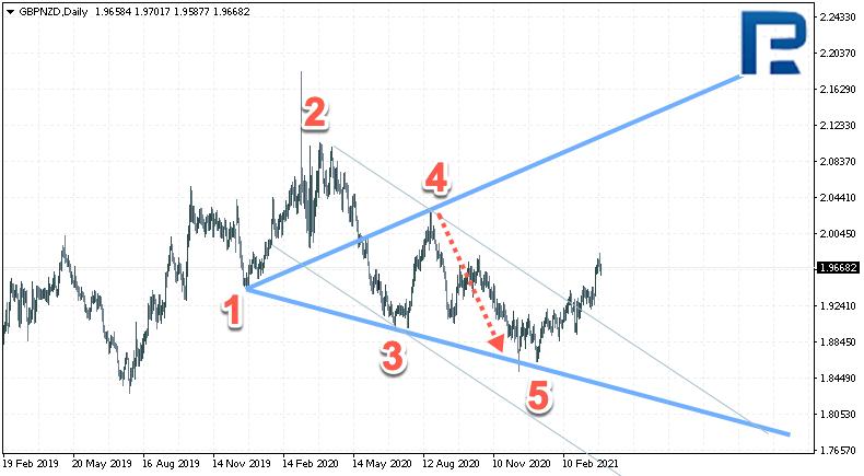 Przykłady dotyczące Wolfe Waves na rynku Forex