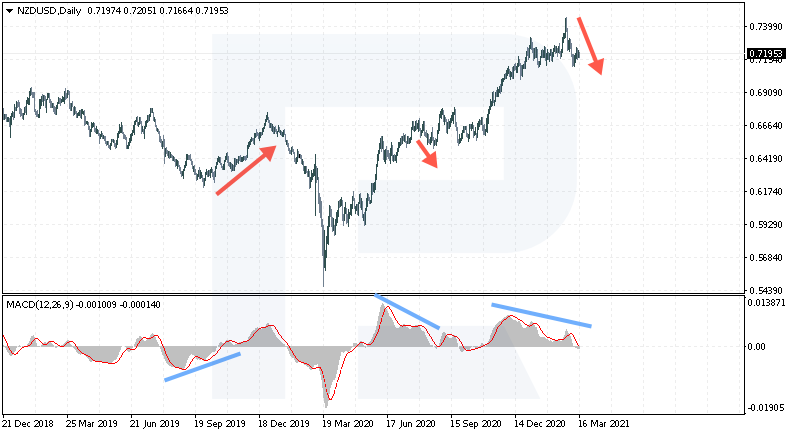 Divergence - การกลับตัวของเทรนด์