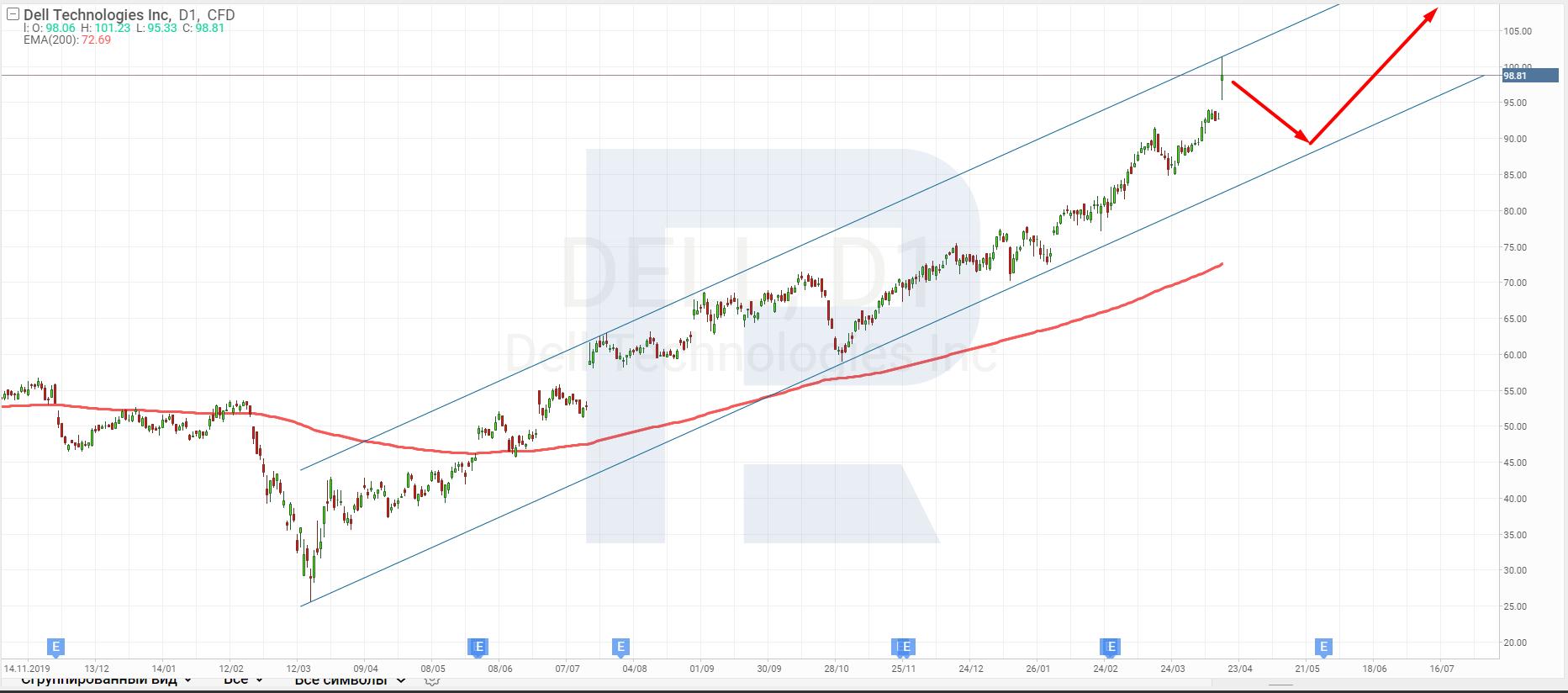 Технический анализ акций Dell на 16.04.2021.