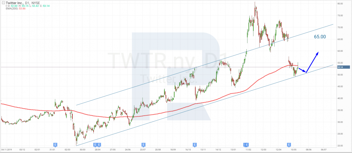 Technical analysis of Twitter shares for May 19th, 2021
