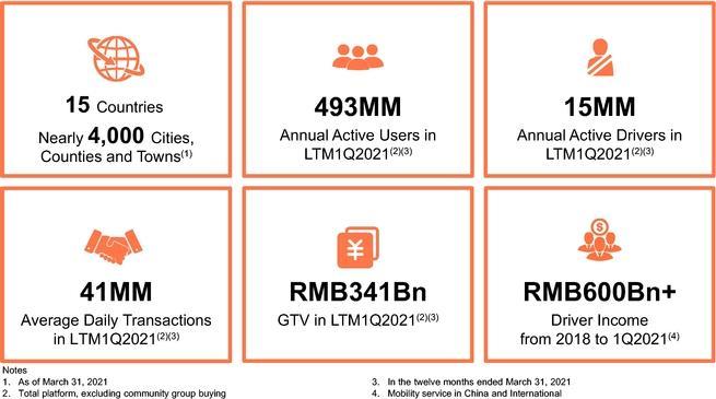 إحصاءات الأعمال الأساسية لشركة DiDi Global