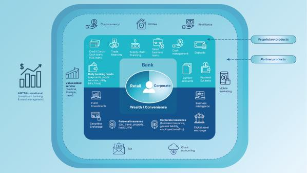 Solución bancaria integral de AMTD Digital