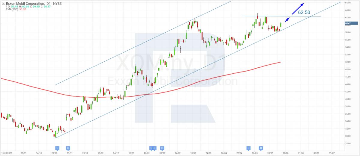 التحليل الفني لأسهم شركة Exxon Mobil ليوم 2 يونيو 2021