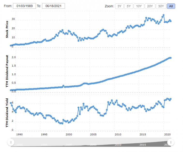 แผนภูมิการเติบโตของเงินปันผลของ AT&T