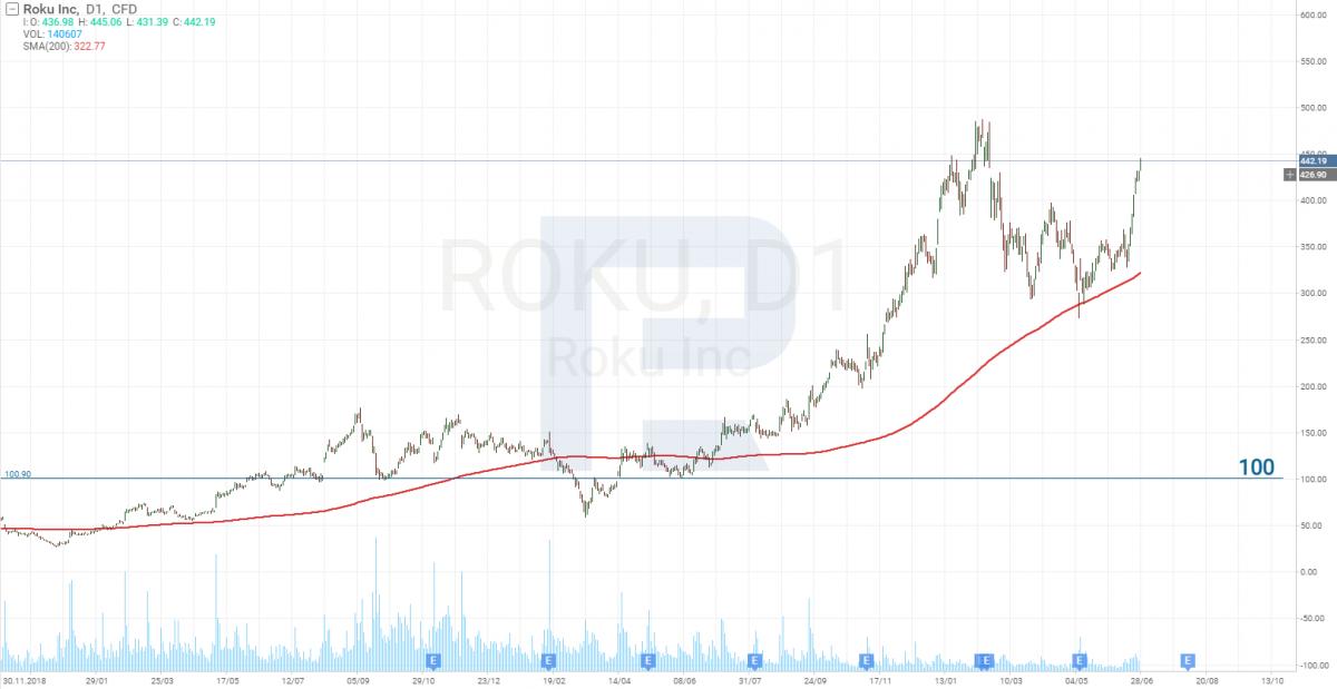 O gráfico do preço das ações da Roku Inc. (NASDAQ: ROKU) para 28 de junho de 2021