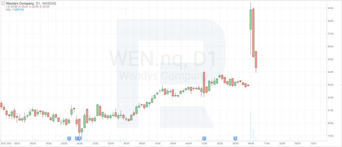 Gráfico de ações da Wendy's (NASDAQ: WEN) em 11 de junho de 2021