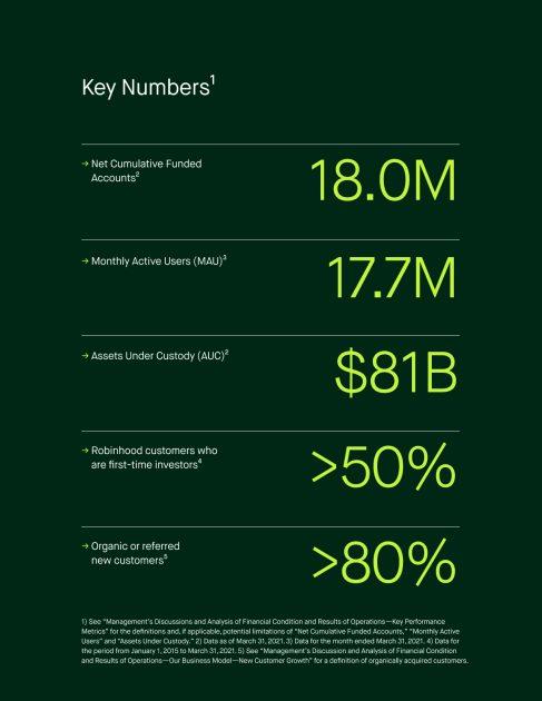 Main aspects of Robinhood Markets' business statistics