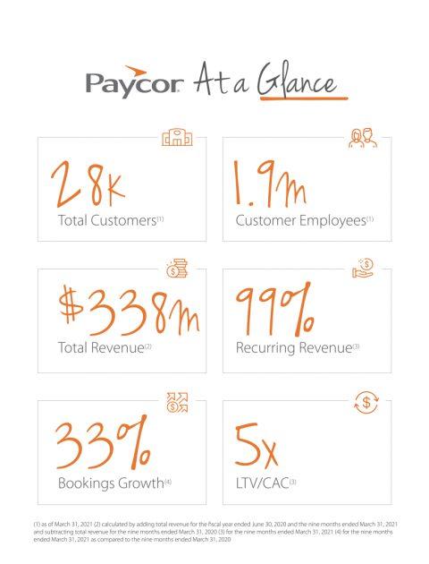 Major business figures of Paycor HCM Inc.