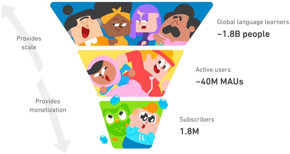 Penonton aplikasi Duolingo